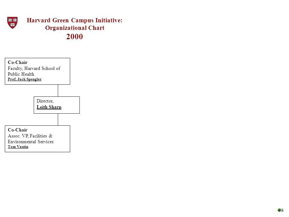 Harvard Green Campus Initiative: Organizational Chart 2000 Director, Leith Sharp Co-Chair Assoc. VP, Facilities & Environmental Services Tom Vautin Co