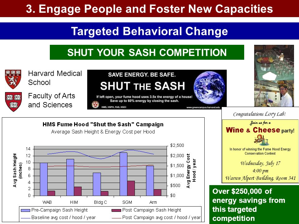 3. Engage People and Foster New Capacities Targeted Behavioral Change SHUT YOUR SASH COMPETITION Harvard Medical School Faculty of Arts and Sciences O