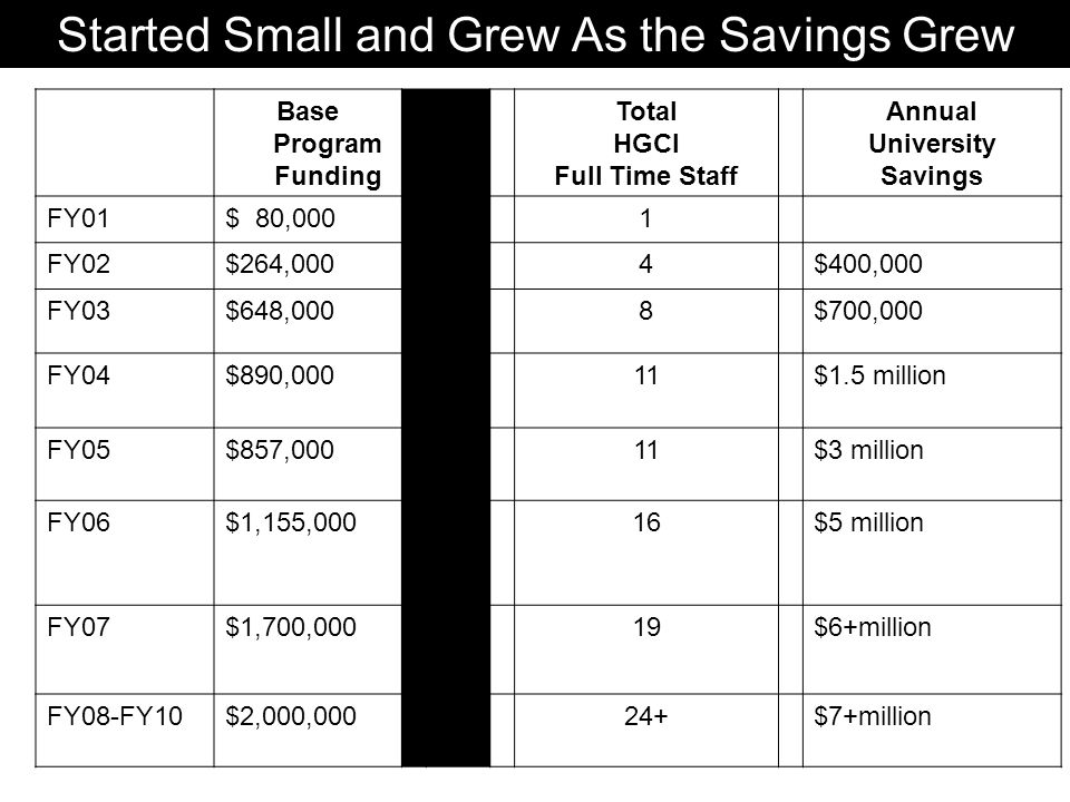 Started Small and Grew As the Savings Grew Base Program Funding Total HGCI Full Time Staff Annual University Savings FY01$ 80,0001 FY02$264,0004$400,0