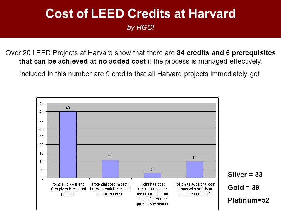 Cost of LEED Credits at Harvard by HGCI Over 20 LEED Projects at Harvard show that there are 34 credits and 6 prerequisites that can be achieved at no