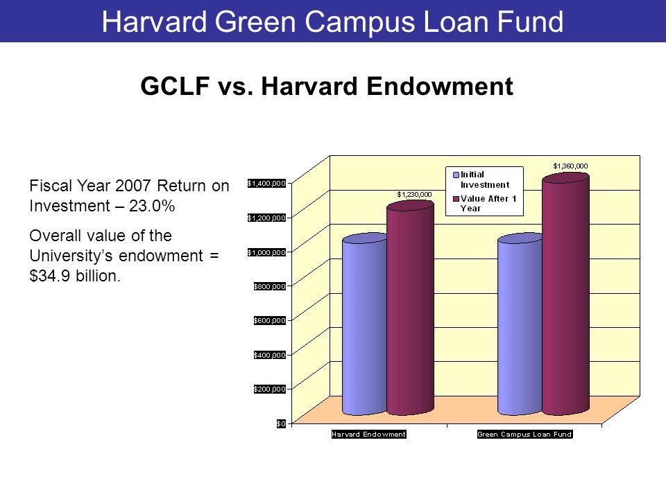 Harvard Green Campus Loan Fund Fiscal Year 2007 Return on Investment – 23.0% Overall value of the Universitys endowment = $34.9 billion. GCLF vs. Harv