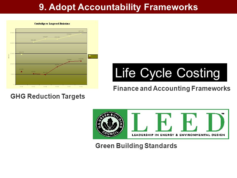 GHG Reduction Targets Green Building Standards Life Cycle Costing Finance and Accounting Frameworks