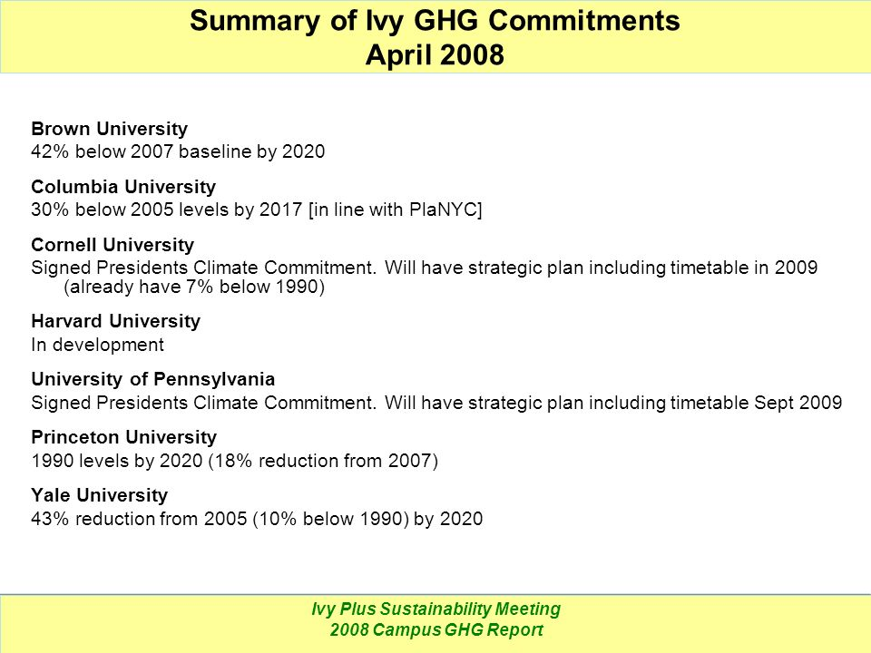 Ivy Plus Sustainability Meeting 2008 Campus GHG Report Summary of Ivy GHG Commitments April 2008 Brown University 42% below 2007 baseline by 2020 Colu