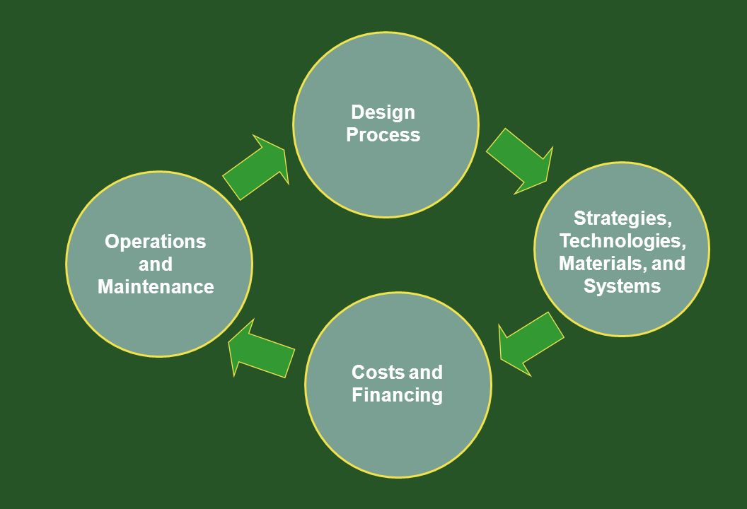 Costs and Financing Design Process Strategies, Technologies, Materials, and Systems Operations and Maintenance