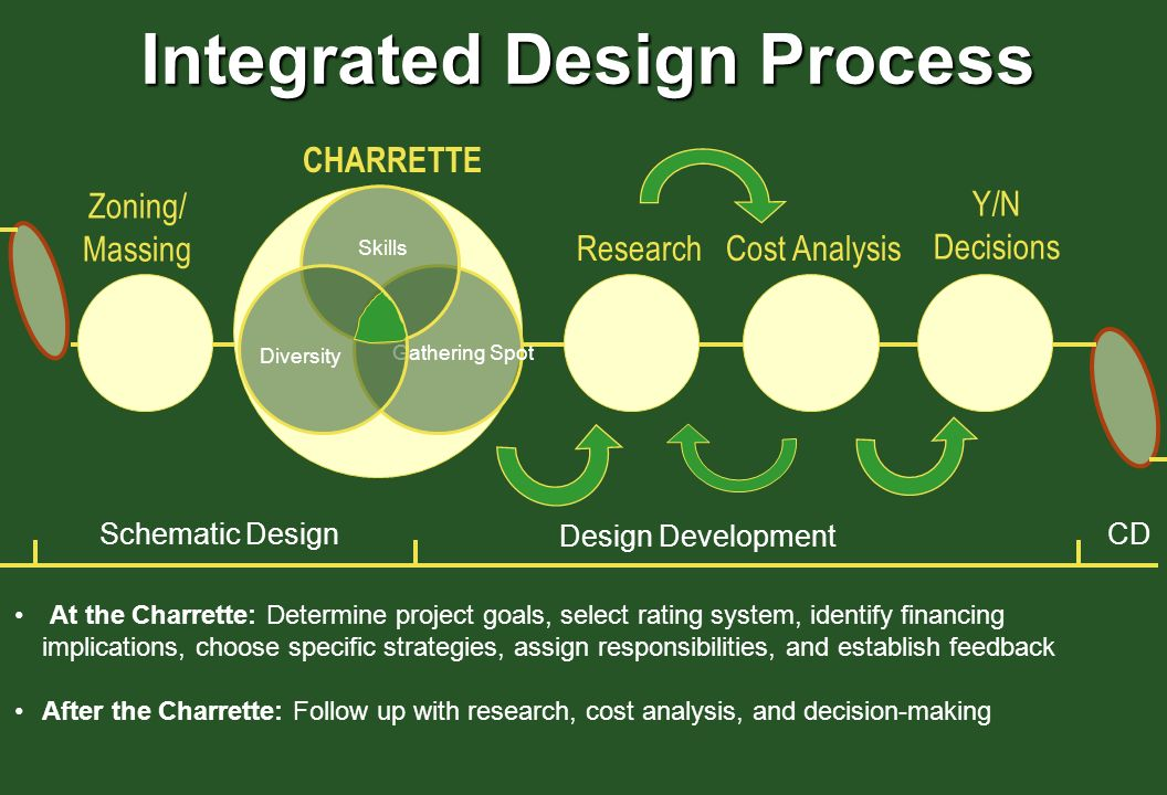 Schematic Design Design Development At the Charrette: Determine project goals, select rating system, identify financing implications, choose specific