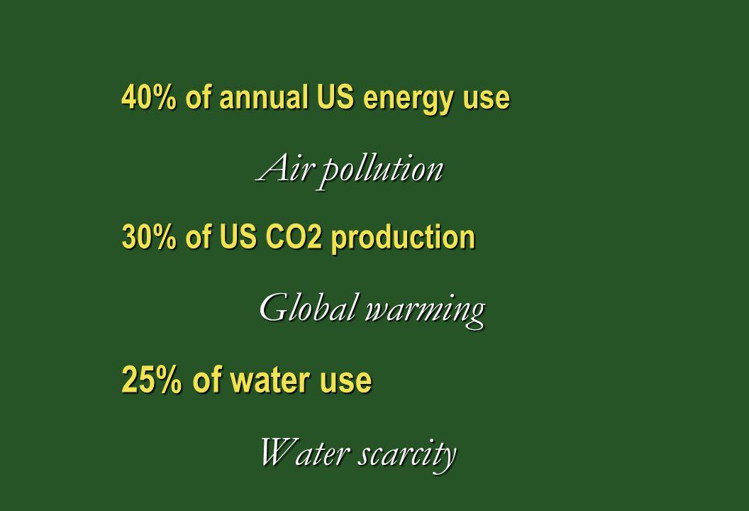 30% of wood and raw materialsDeforestation Habitat loss 20% - 40% of solid wasteLandfills