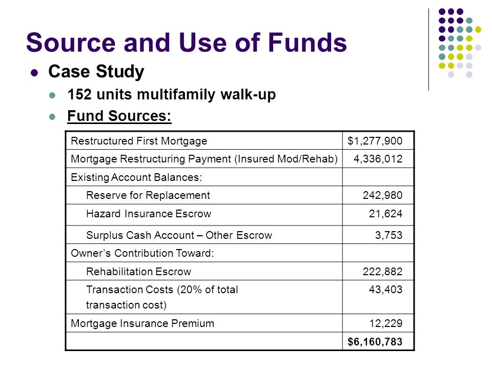 Source and Use of Funds Case Study 152 units multifamily walk-up Fund Sources: Restructured First Mortgage$1,277,900 Mortgage Restructuring Payment (I