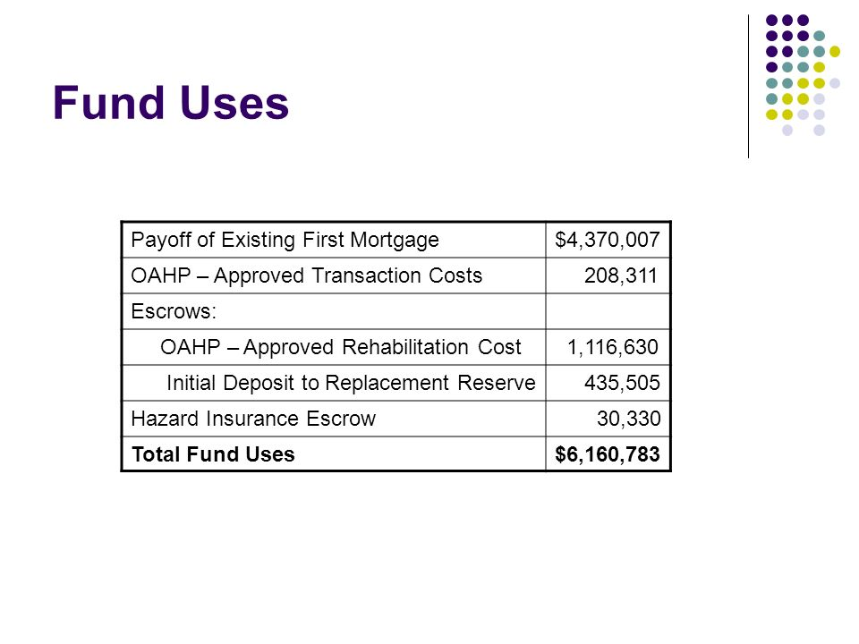 Fund Uses Payoff of Existing First Mortgage$4,370,007 OAHP – Approved Transaction Costs 208,311 Escrows: OAHP – Approved Rehabilitation Cost 1,116,630 Initial Deposit to Replacement Reserve 435,505 Hazard Insurance Escrow 30,330 Total Fund Uses$6,160,783