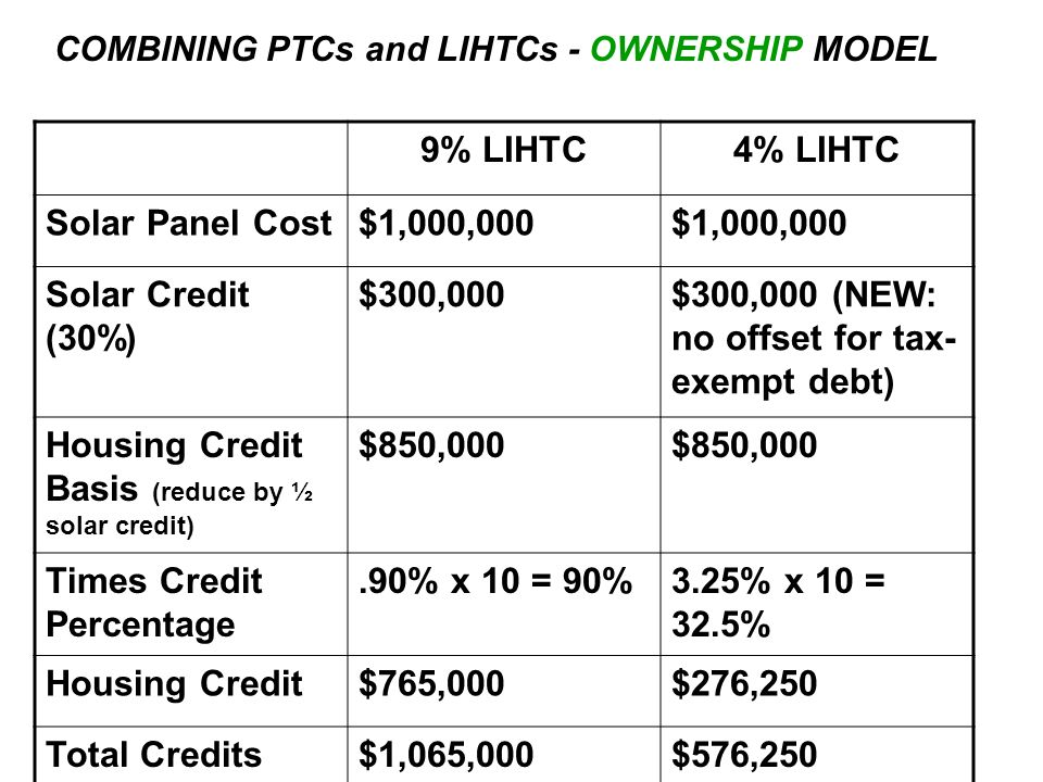 COMBINING PTCs and LIHTCs - OWNERSHIP MODEL 9% LIHTC4% LIHTC Solar Panel Cost$1,000,000 Solar Credit (30%) $300,000$300,000 (NEW: no offset for tax- exempt debt) Housing Credit Basis (reduce by ½ solar credit) $850,000 Times Credit Percentage.90% x 10 = 90%3.25% x 10 = 32.5% Housing Credit$765,000$276,250 Total Credits$1,065,000$576,250