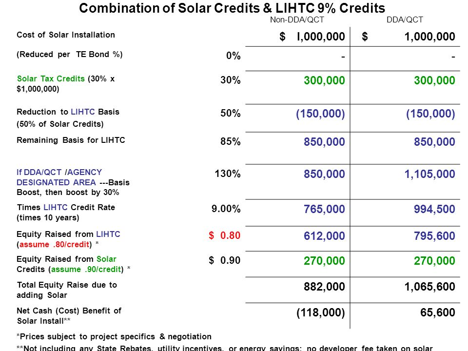 Combination of Solar Credits & LIHTC 9% Credits Non-DDA/QCTDDA/QCT Cost of Solar Installation $I,000,000$ 1,000,000 (Reduced per TE Bond %) 0% -- Solar Tax Credits (30% x $1,000,000) 30% 300,000 Reduction to LIHTC Basis (50% of Solar Credits) 50% (150,000) Remaining Basis for LIHTC 85% 850,000 If DDA/QCT /AGENCY DESIGNATED AREA ---Basis Boost, then boost by 30% 130% 850,0001,105,000 Times LIHTC Credit Rate (times 10 years) 9.00% 765,000994,500 Equity Raised from LIHTC (assume.80/credit) * $ ,000795,600 Equity Raised from Solar Credits (assume.90/credit) * $ ,000 Total Equity Raise due to adding Solar 882,0001,065,600 Net Cash (Cost) Benefit of Solar Install** (118,000)65,600 *Prices subject to project specifics & negotiation **Not including any State Rebates, utility incentives, or energy savings; no developer fee taken on solar