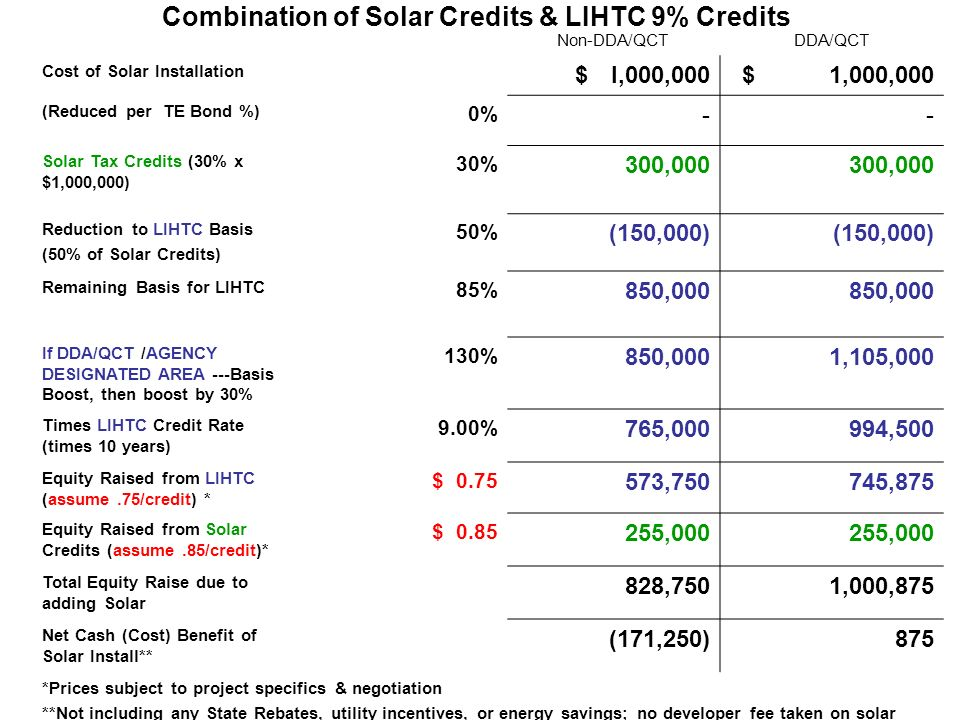 Combination of Solar Credits & LIHTC 9% Credits Non-DDA/QCTDDA/QCT Cost of Solar Installation $I,000,000$ 1,000,000 (Reduced per TE Bond %) 0% -- Solar Tax Credits (30% x $1,000,000) 30% 300,000 Reduction to LIHTC Basis (50% of Solar Credits) 50% (150,000) Remaining Basis for LIHTC 85% 850,000 If DDA/QCT /AGENCY DESIGNATED AREA ---Basis Boost, then boost by 30% 130% 850,0001,105,000 Times LIHTC Credit Rate (times 10 years) 9.00% 765,000994,500 Equity Raised from LIHTC (assume.75/credit) * $ ,750745,875 Equity Raised from Solar Credits (assume.85/credit)* $ ,000 Total Equity Raise due to adding Solar 828,7501,000,875 Net Cash (Cost) Benefit of Solar Install** (171,250)875 *Prices subject to project specifics & negotiation **Not including any State Rebates, utility incentives, or energy savings; no developer fee taken on solar