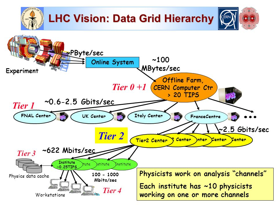 LHC Vision: Data Grid Hierarchy Tier 1 Tier2 Center Online System Offline Farm, CERN Computer Ctr > 20 TIPS FranceCentre FNAL Center Italy Center UK Center Institute Institute ~0.25TIPS Workstations ~100 MBytes/sec ~2.5 Gbits/sec Mbits/sec Physicists work on analysis channels Each institute has ~10 physicists working on one or more channels Physics data cache ~PByte/sec ~ Gbits/sec Tier2 Center ~622 Mbits/sec Tier 0 +1 Tier 3 Tier 4 Tier2 Center Tier 2 Experiment