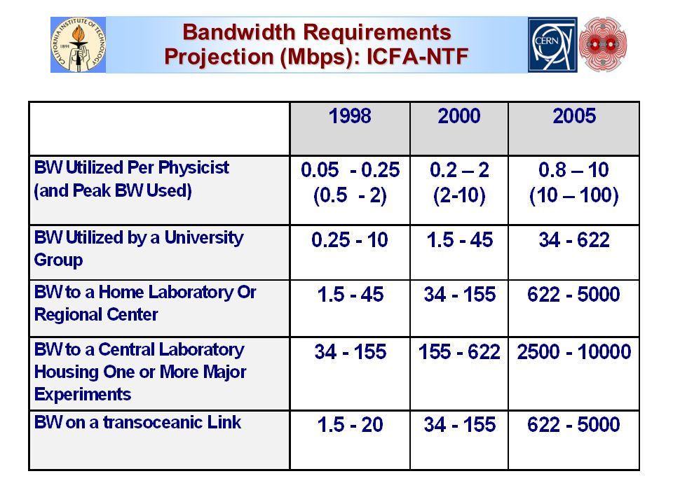 Bandwidth Requirements Projection (Mbps): ICFA-NTF