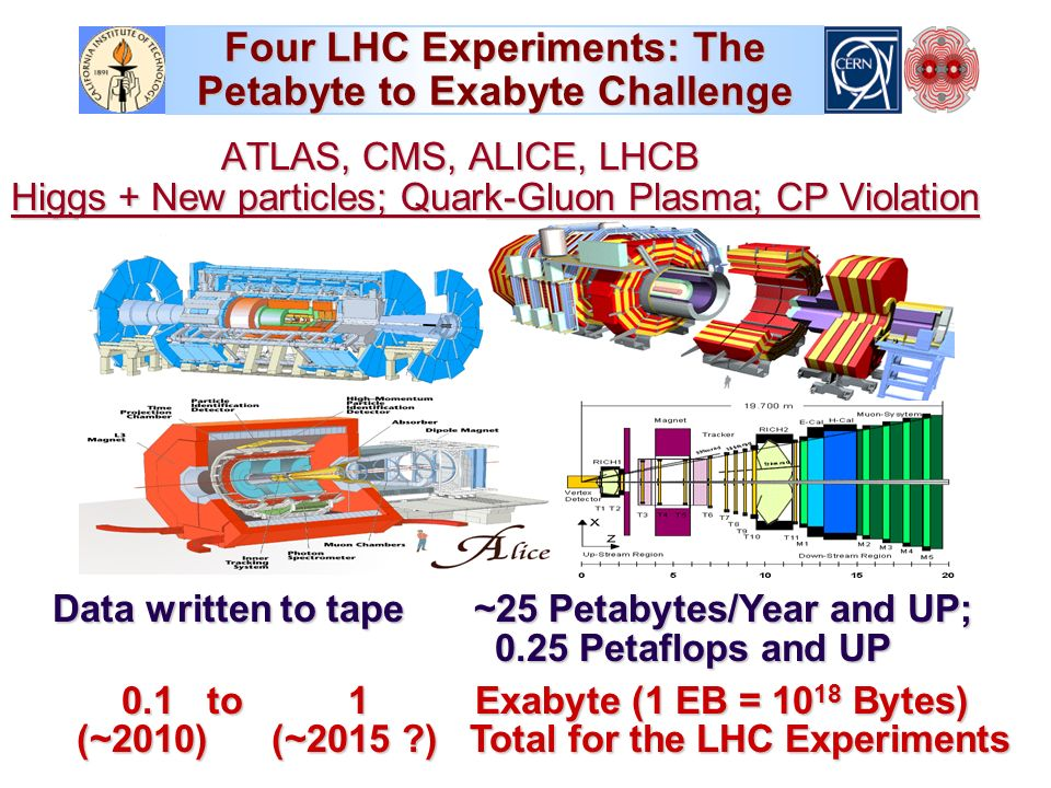 Four LHC Experiments: The Petabyte to Exabyte Challenge ATLAS, CMS, ALICE, LHCB Higgs + New particles; Quark-Gluon Plasma; CP Violation Data written to tape ~25 Petabytes/Year and UP; 0.25 Petaflops and UP Data written to tape ~25 Petabytes/Year and UP; 0.25 Petaflops and UP 0.1 to 1 Exabyte (1 EB = Bytes) (~2010) (~2015 ) Total for the LHC Experiments 0.1 to 1 Exabyte (1 EB = Bytes) (~2010) (~2015 ) Total for the LHC Experiments
