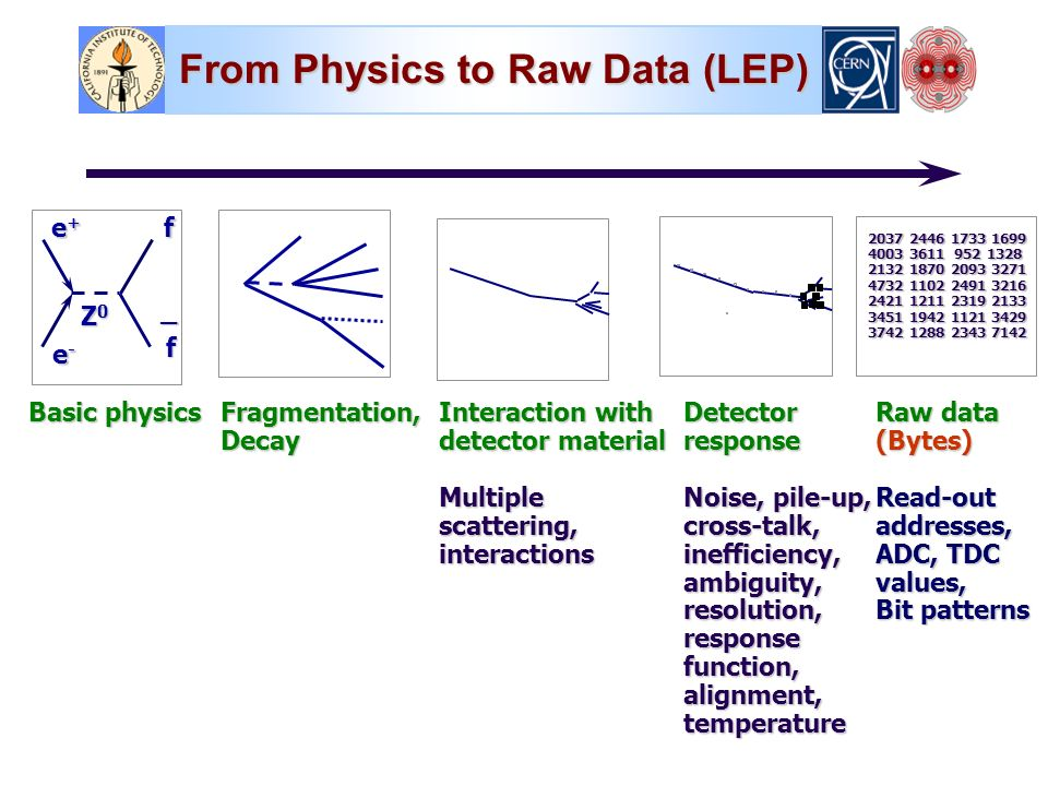 From Physics to Raw Data (LEP) Basic physics Fragmentation,Decay Interaction with detector material Multiplescattering,interactionsDetectorresponse Noise, pile-up, cross-talk,inefficiency,ambiguity,resolution,responsefunction,alignment,temperature Raw data (Bytes)Read-outaddresses, ADC, TDC values, Bit patterns e+e+e+e+ e-e-e-e- f f Z0Z0Z0Z0 _