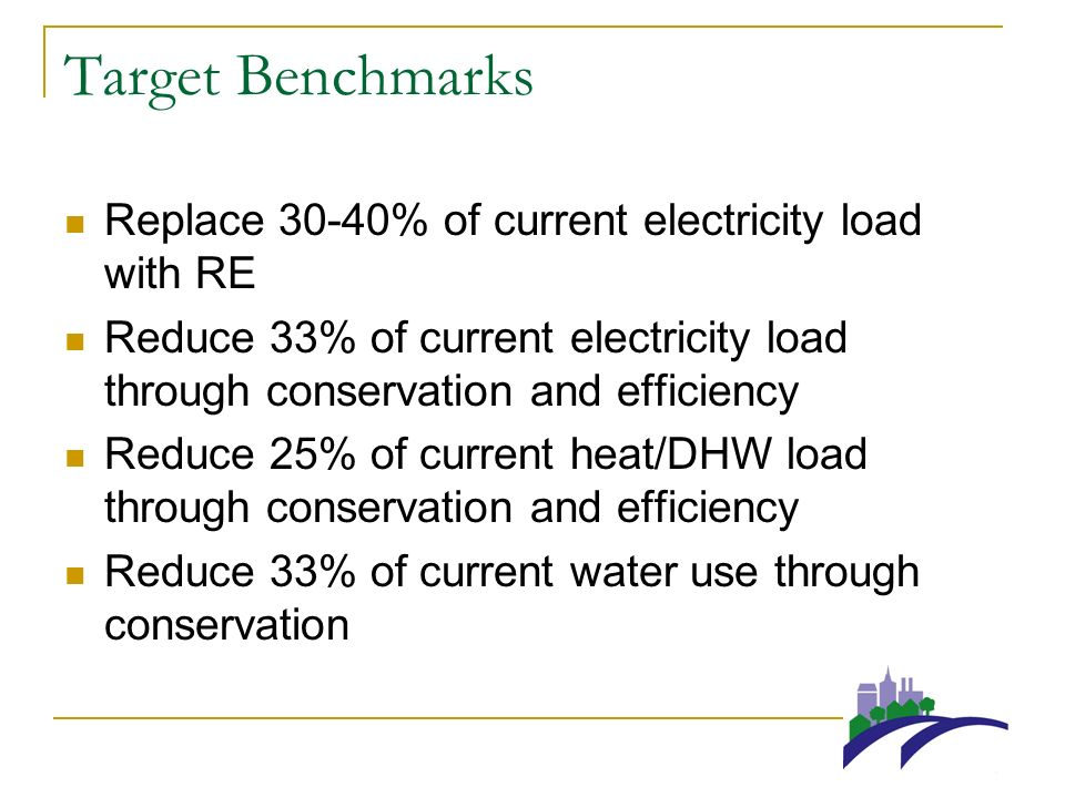 Target Benchmarks Replace 30-40% of current electricity load with RE Reduce 33% of current electricity load through conservation and efficiency Reduce 25% of current heat/DHW load through conservation and efficiency Reduce 33% of current water use through conservation