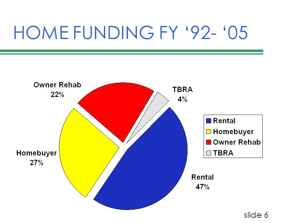 slide 7 PROGRAM TARGETING 100% of HOME funds must go to assist families <80% Median Family Income TBRA and rental -- 90% of each grant to <60% MFI Additional targeting for rental project with five or more units: 20% of units rented to families <50% MFI
