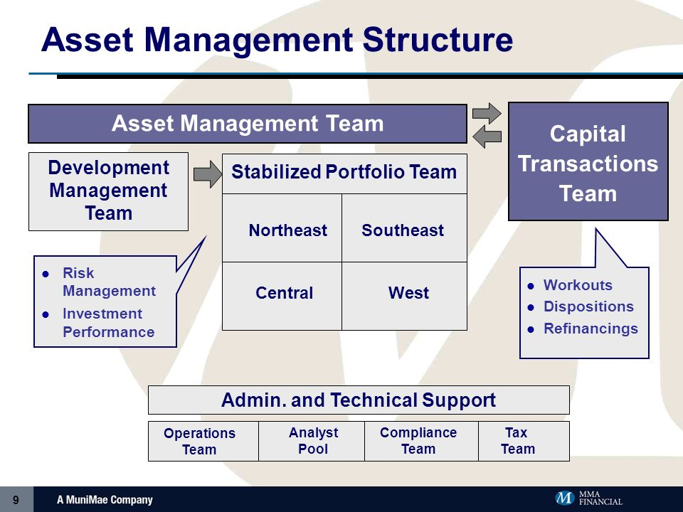 9 Asset Management Structure Stabilized Portfolio Team Development Management Team Admin.
