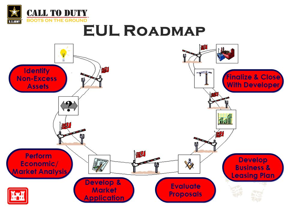 EUL Roadmap Identify Non-Excess Assets Perform Economic/ Market Analysis Develop & Market Application Evaluate Proposals Develop Business & Leasing Plan Finalize & Close With Developer