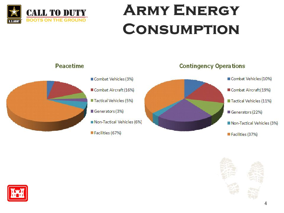 Army Energy Consumption 4