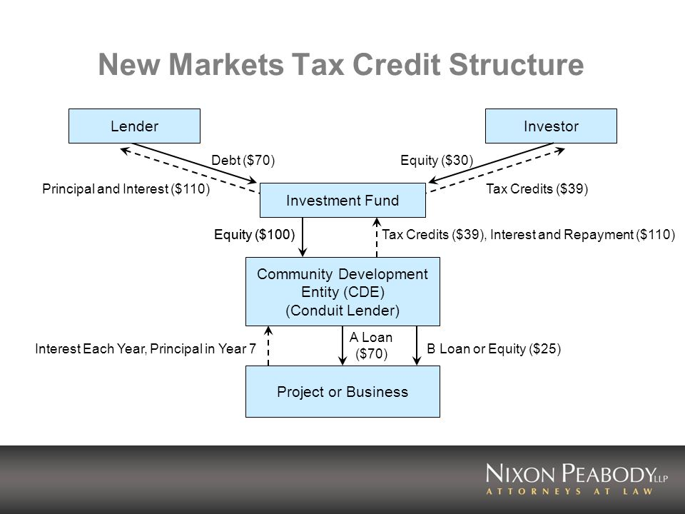 New Markets Tax Credit Structure LenderInvestor Debt ($70) Principal and Interest ($110) Equity ($30) Tax Credits ($39) Community Development Entity (