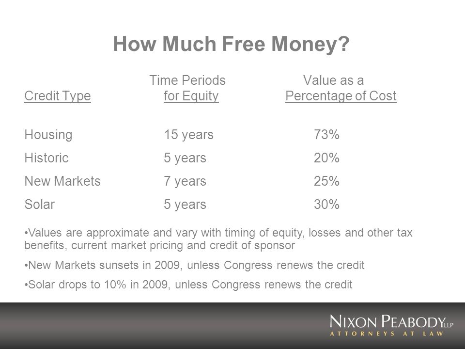 How Much Free Money? Time Periods Value as a Credit Typefor Equity Percentage of Cost Housing15 years 73% Historic5 years 20% New Markets7 years 25% S