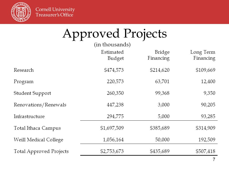 7 Estimated Budget Bridge Financing Long Term Financing Research $474,573 $214,620 $109,669 Program 220,573 63,701 12,400 Student Support 260,350 99,368 9,350 Renovations/Renewals 447,238 3,000 90,205 Infrastructure 294,775 5,000 93,285 Total Ithaca Campus $1,697,509 $385,689 $314,909 Weill Medical College 1,056,164 50,000 192,509 Total Approved Projects $2,753,673 $435,689 $507,418 Approved Projects (in thousands)
