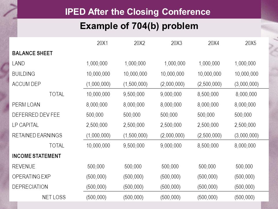 IPED After the Closing Conference Calculation of Minimum Gain 20X120X220X320X420X5 LAND 1,000,000 BUILDING 10,000,000 ACCUM DEP 1,000,000) (1,500,000) (2,000,000) (2,500,000) (3,000,000) TOTAL 10,000,000 9,500,000 9,000,000 8,500,000 8,000,000 QNR DEBT (8,000,000) MINIMUM GAIN (2,000,000) (1,500,000) (1,000,000) (500,000) - LP CAPITAL BEGINNING BAL 2,000,000 1,500,000 1,000,000 500,000 - NET LOSS (500,000) ENDING BAL 1,500,000 1,000,000 500,000 - (500,000)