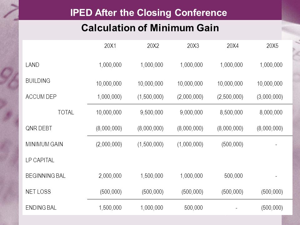 IPED After the Closing Conference Calculation of Minimum Gain 20X120X220X320X420X5 LAND 1,000,000 BUILDING 10,000,000 ACCUM DEP 1,000,000) (1,500,000)