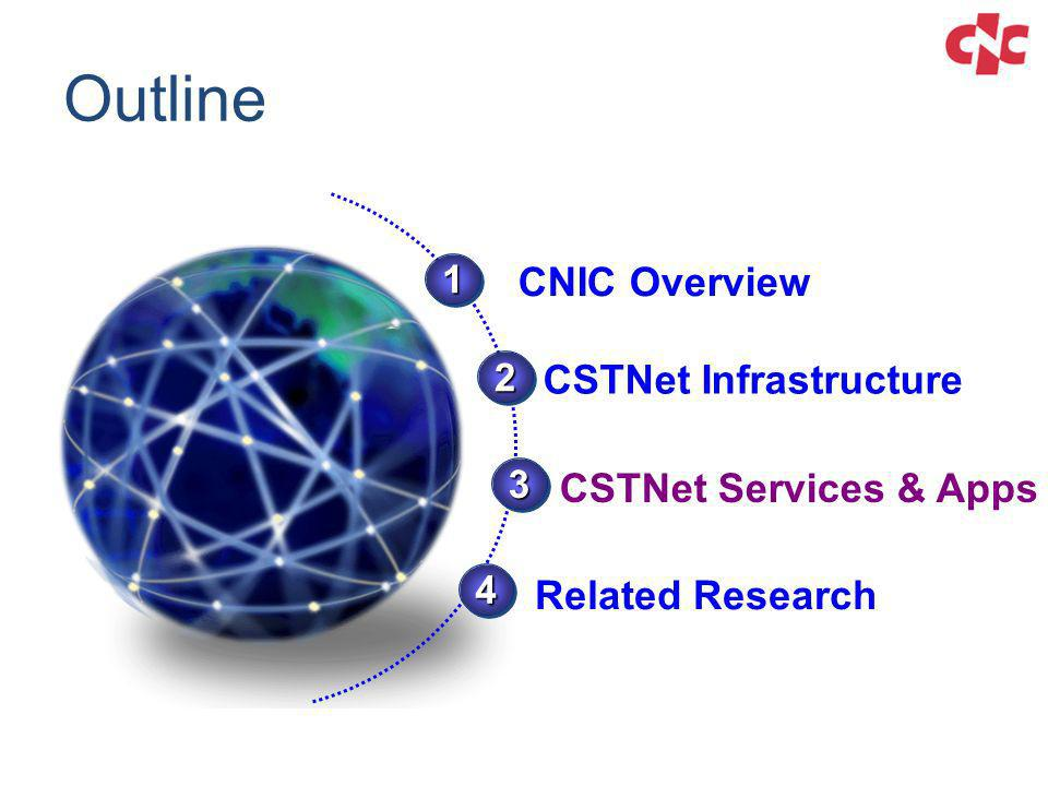 Outline 3333 3333 1111 1111 CNIC Overview CSTNet Infrastructure 2222 2222 CSTNet Services & Apps 4444 4444 Related Research