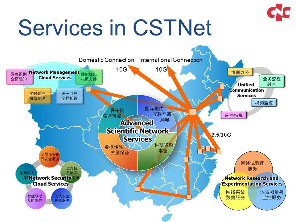 Services in CSTNet 2.5/10G International ConnectionDomestic Connection 10G
