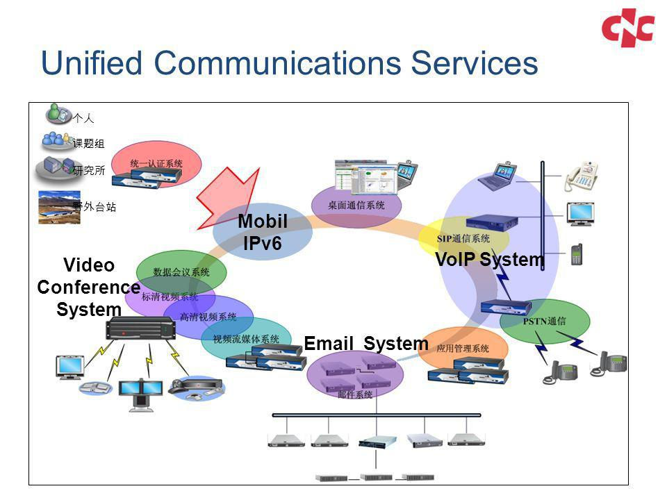 Mobil IPv6 VoIP System Video Conference System Email System Unified Communications Services