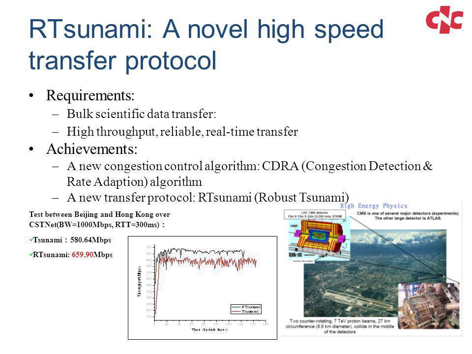 RTsunami: A novel high speed transfer protocol Test between Beijing and Hong Kong over CSTNet(BW=1000Mbps, RTT=300ms) Tsunami 580.64Mbps RTsunami: 659