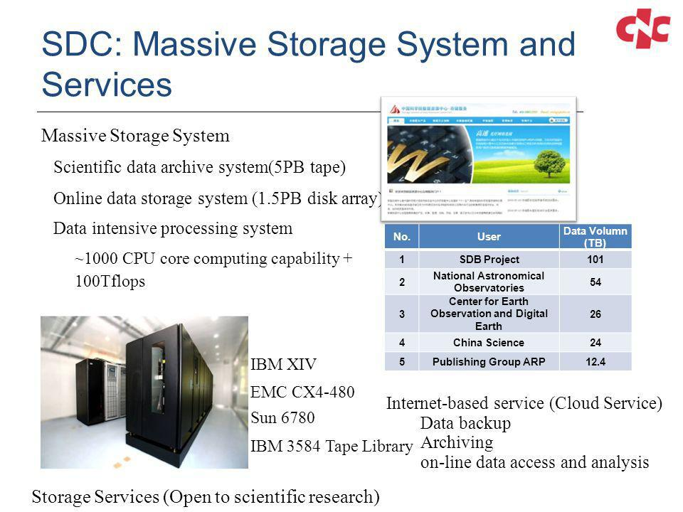 Massive Storage System Scientific data archive system(5PB tape) Online data storage system (1.5PB disk array) Data intensive processing system ~1000 C