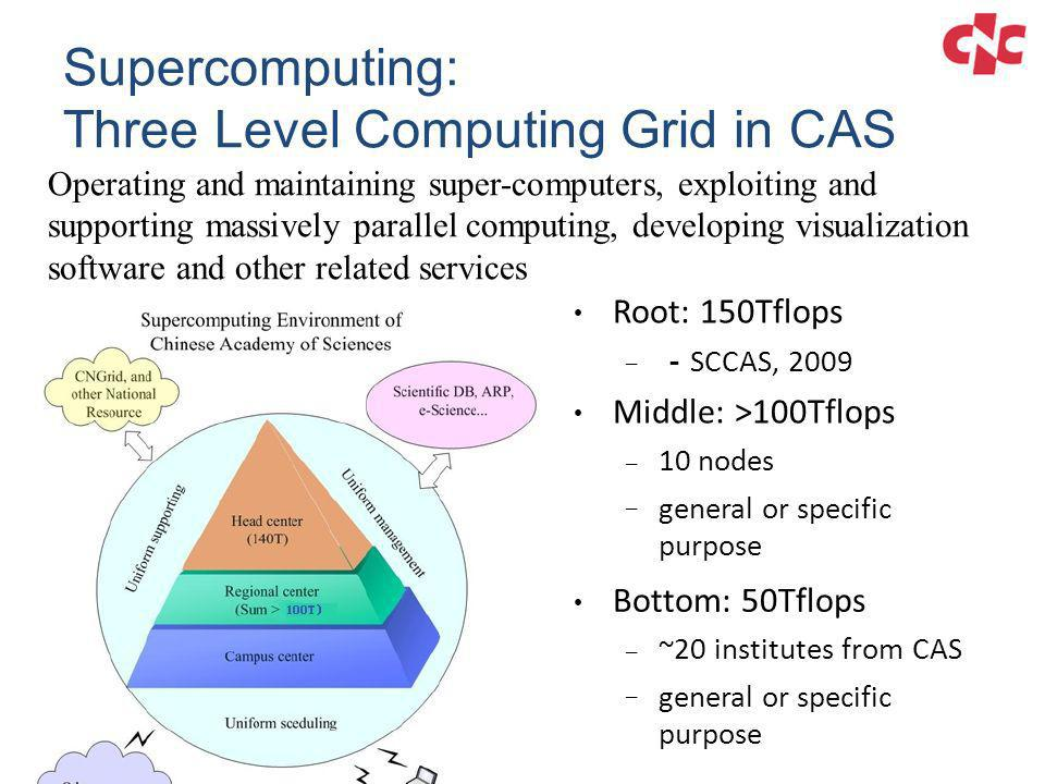 Root: 150Tflops – SCCAS, 2009 Middle: >100Tflops –––– 10 nodes general or specific purpose Bottom: 50Tflops –––– ~20 institutes from CAS general or sp
