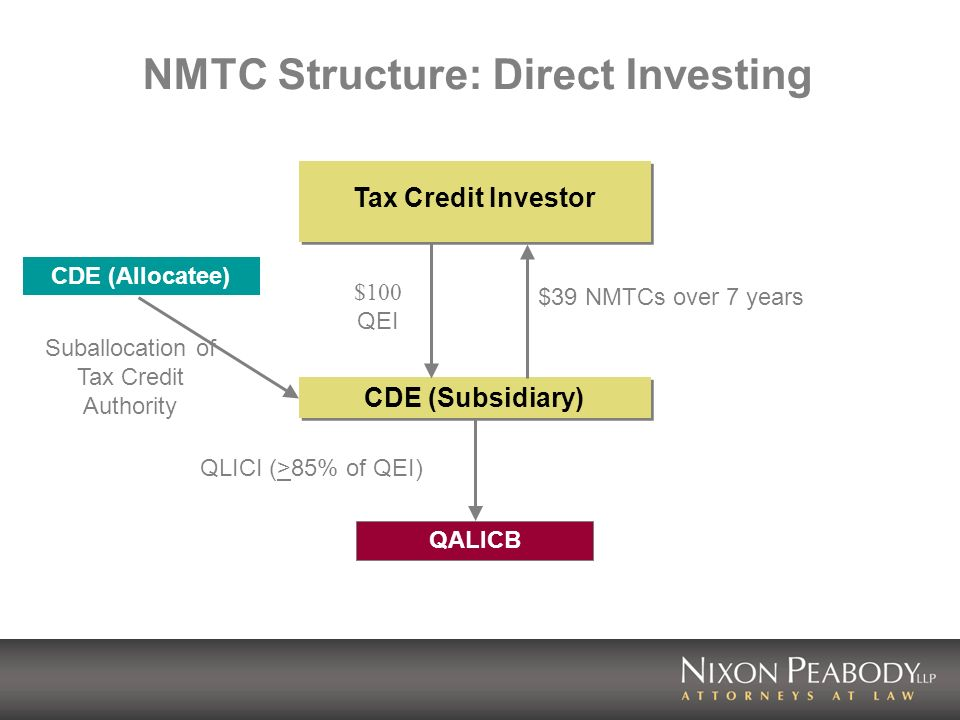 NMTC Structure: Direct Investing Tax Credit Investor CDE (Subsidiary) $100 QEI $39 NMTCs over 7 years QALICB Suballocation of Tax Credit Authority QLI