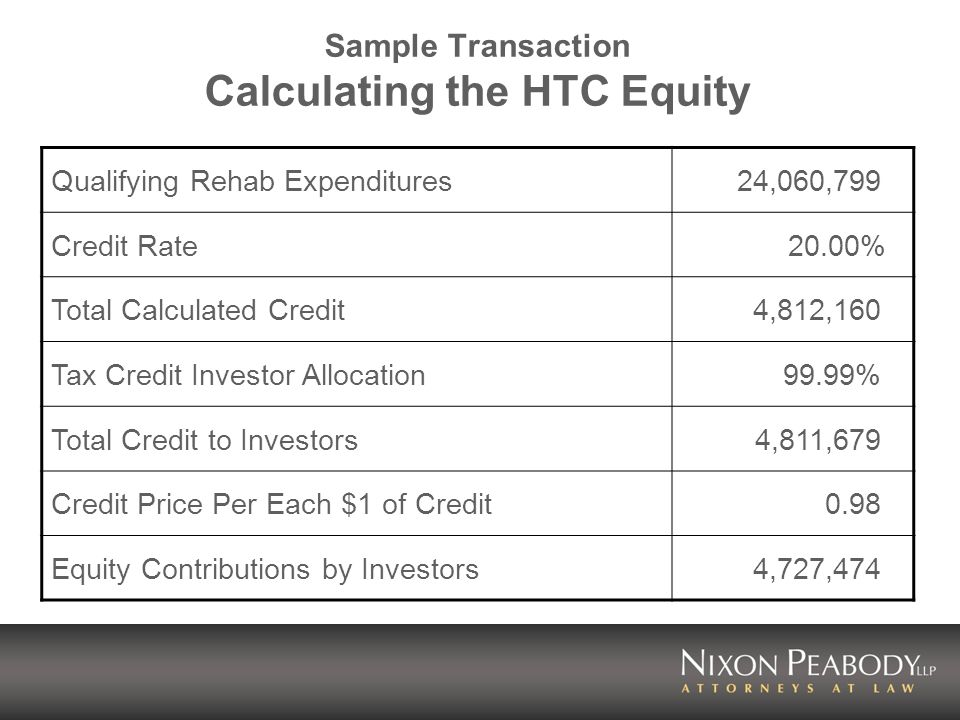 Sample Transaction Calculating the HTC Equity Qualifying Rehab Expenditures24,060,799 Credit Rate20.00% Total Calculated Credit4,812,160 Tax Credit Investor Allocation99.99% Total Credit to Investors4,811,679 Credit Price Per Each $1 of Credit0.98 Equity Contributions by Investors4,727,474