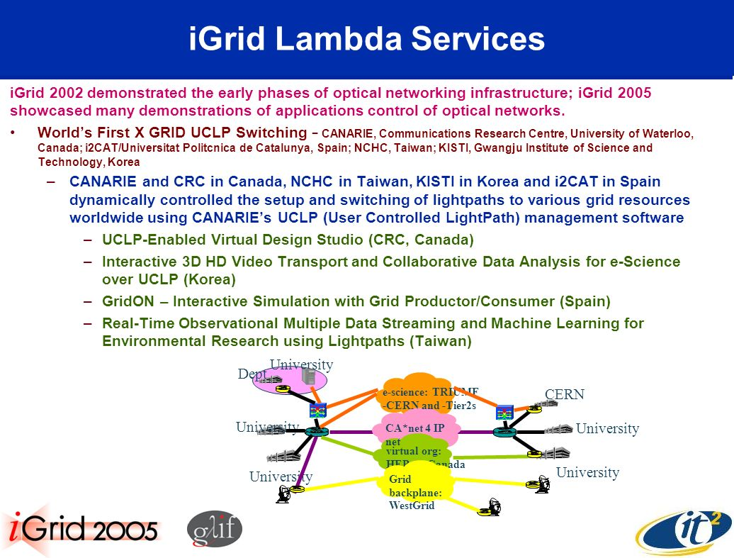 iGrid Lambda Services iGrid 2002 demonstrated the early phases of optical networking infrastructure; iGrid 2005 showcased many demonstrations of applications control of optical networks.