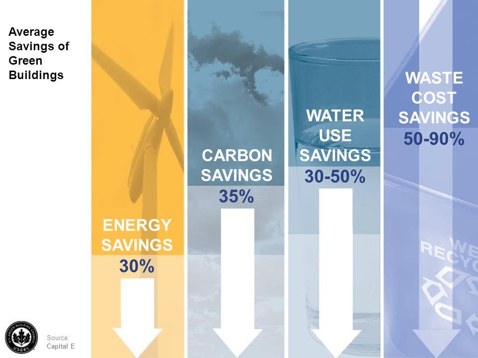 Test Average Savings of Green Buildings ENERGY SAVINGS 30% CARBON SAVINGS 35% WATER USE SAVINGS 30-50% WASTE COST SAVINGS 50-90% Source: Capital E