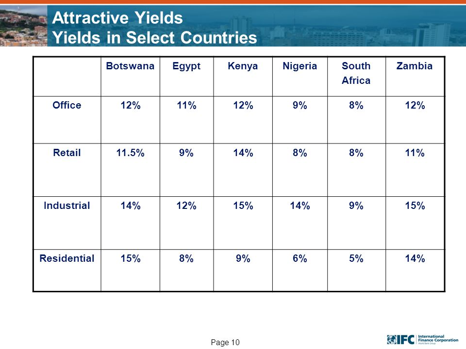 Page 10 Attractive Yields Yields in Select Countries BotswanaEgyptKenyaNigeriaSouth Africa Zambia Office12%11%12%9%8%12% Retail11.5%9%14%8% 11% Indust