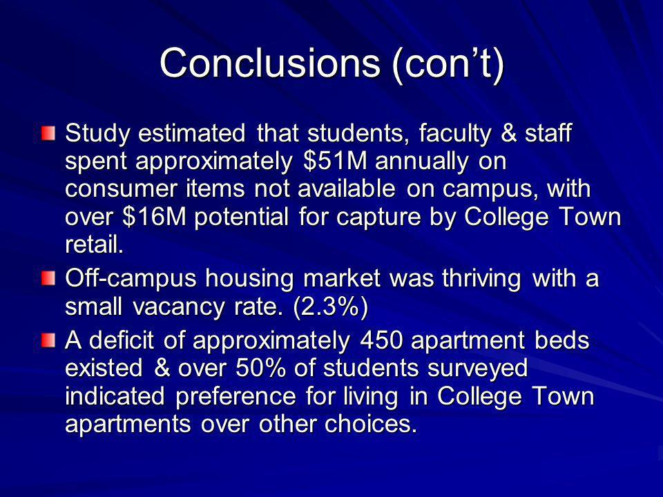 Conclusions (cont) Study estimated that students, faculty & staff spent approximately $51M annually on consumer items not available on campus, with ov