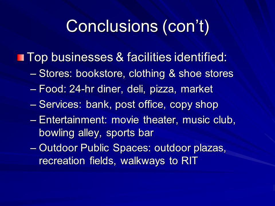Conclusions (cont) Top businesses & facilities identified: –Stores: bookstore, clothing & shoe stores –Food: 24-hr diner, deli, pizza, market –Service