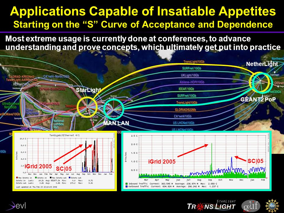 Applications Capable of Insatiable Appetites Starting on the S Curve of Acceptance and Dependence NetherLight StarLight iGrid 2005 SC|05 GÉANT2 PoP MAN LAN iGrid 2005 SC|05 Most extreme usage is currently done at conferences, to advance understanding and prove concepts, which ultimately get put into practice