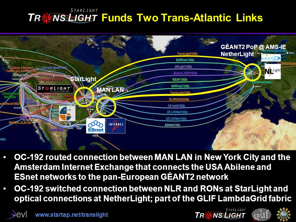 Funds Two Trans-Atlantic Links GÉANT2 AMS-IE NetherLight StarLight MAN LAN OC-192 routed connection between MAN LAN in New York City and the Amsterdam Internet Exchange that connects the USA Abilene and ESnet networks to the pan-European GÉANT2 network OC-192 switched connection between NLR and RONs at StarLight and optical connections at NetherLight; part of the GLIF LambdaGrid fabric