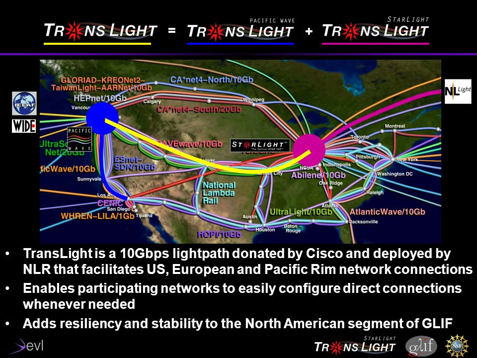 TransLight is a 10Gbps lightpath donated by Cisco and deployed by NLR that facilitates US, European and Pacific Rim network connections Enables participating networks to easily configure direct connections whenever needed Adds resiliency and stability to the North American segment of GLIF = +