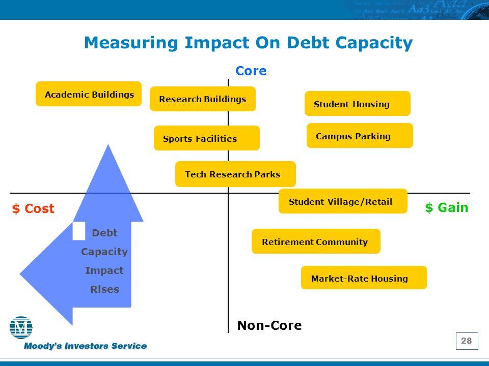 28 Academic Buildings Measuring Impact On Debt Capacity $ Cost $ Gain Core Non-Core Student HousingResearch Buildings Tech Research Parks Market-Rate