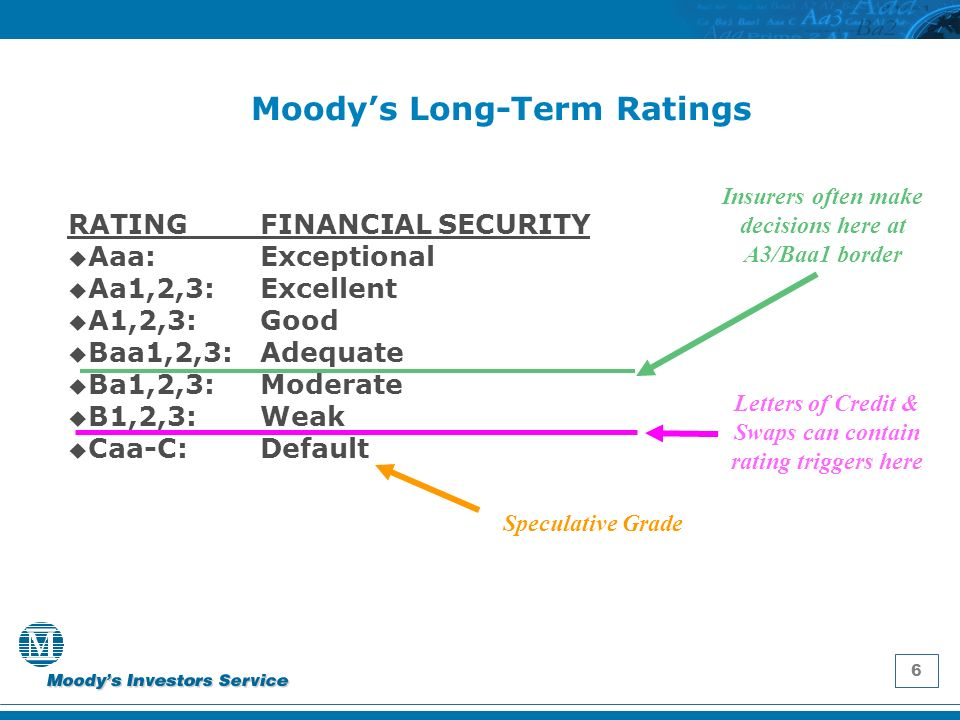 6 Moodys Long-Term Ratings RATING FINANCIAL SECURITY u Aaa: Exceptional u Aa1,2,3: Excellent u A1,2,3: Good u Baa1,2,3: Adequate u Ba1,2,3: Moderate u B1,2,3: Weak u Caa-C: Default Insurers often make decisions here at A3/Baa1 border Letters of Credit & Swaps can contain rating triggers here Speculative Grade