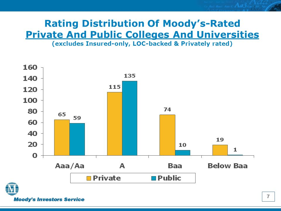 7 Rating Distribution Of Moodys-Rated Private And Public Colleges And Universities (excludes Insured-only, LOC-backed & Privately rated)