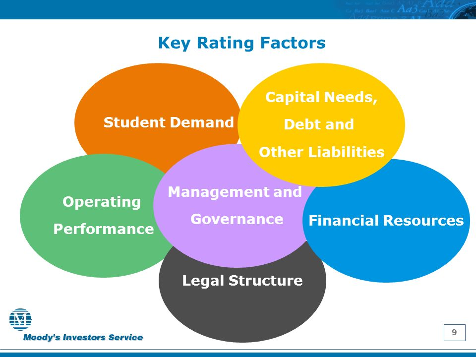 9 Key Rating Factors Student Demand Operating Performance Legal Structure Management and Governance Financial Resources Capital Needs, Debt and Other Liabilities
