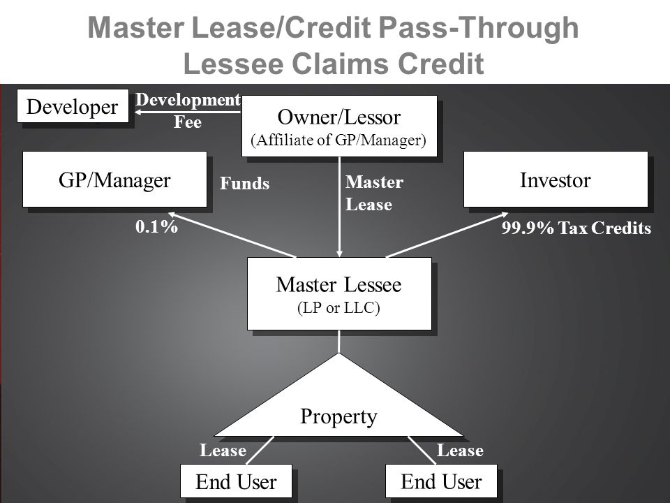 Master Lease/Credit Pass-Through Lessee Claims Credit Developer Master Lessee (LP or LLC) Master Lessee (LP or LLC) Investor GP/Manager Property End User 0.1% Development Fee 99.9% Tax Credits Lease Owner/Lessor (Affiliate of GP/Manager) Owner/Lessor (Affiliate of GP/Manager) Master Lease Funds